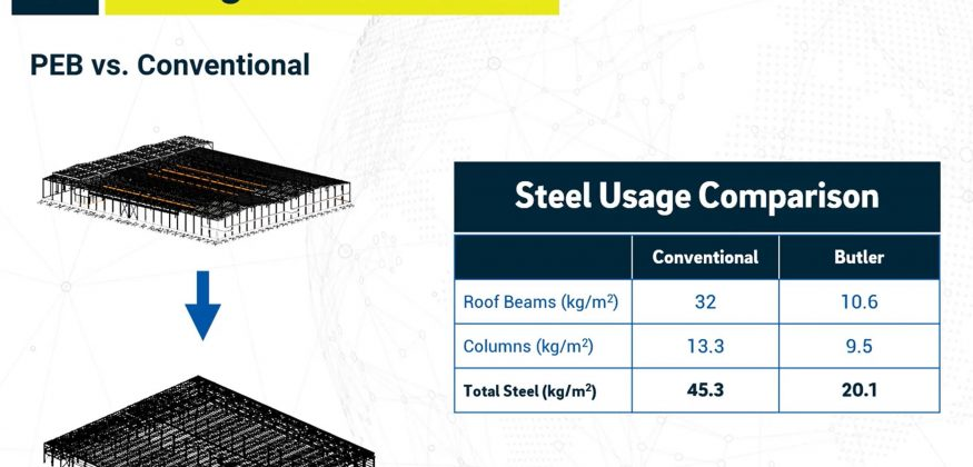 Steel Usage Comparison  Conventional vs Butler